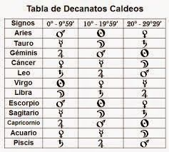 tabla de decanatos caldeos